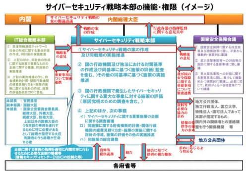「サイバーセキュリティ戦略本部」の機能・権限(NISCが2014年7月に発表した資料より)