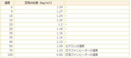 空気の比重と温度の関係(資料:松尾和也)