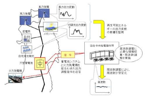 太陽光や風力発電の導入拡大に伴い発生する周波数変動に対応