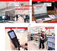 図2 ベイシア佐倉店における顧客の動線データの収集・分析・展開の流れ ※PDA=携帯情報端末