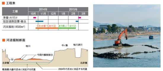 写真は渡月橋の上から見た掘削状況(左資料:国土交通省淀川河川事務所)
