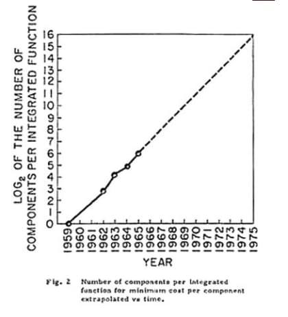 1965年4月19日付の米技術誌「Electronics」に掲載された論文中の「ムーアの法則」を示す図。1965年までのトレンドに基づき、1975年までに1チップに集積可能となる電子部品の数を予測している(写真:Intel)