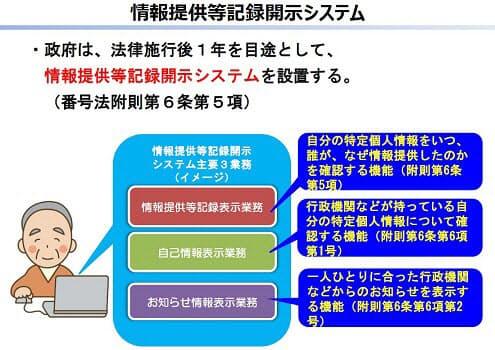 「情報提供等記録開示システム」の概要(マイナンバー等分科会の資料より抜粋)