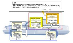 トヨタIT開発センターと富士通が共同で開発中のセキュリティー技術の概要