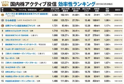 注:2015年3月末時点の純資産総額が30億円以上の国内株式アクティブ型投信(確定拠出年金専用およびラップ口座サービス専用を除く)について、過去3年間のシャープレシオ(効率性)が高い順に並べた。純資産総額が同分類の中で真ん中より下、および、2012~14年度におけるシャープレシオが同分類の中で下位25%の投信はランキングから除外。首位が「R&Iファンド大賞2015」の投資信託/国内株式型部門の最優秀賞、2、3位が同優秀賞を受賞。R&Iファンド調査部の業務は、信用格付業ではなく、金融商品取引業等に関する内閣府令第299条第1項第28号に規定されるその他業務(信用格付業以外の業務であり、かつ、関連業務以外の業務)です。当該業務に関しては、信用格付行為に不当な影響を及ぼさないための措置が法令上要請されています。R&Iファンド大賞およびR&Iの投信定量評価に関してはサイト(http://www.r-i.co.jp/toushin/)を参照