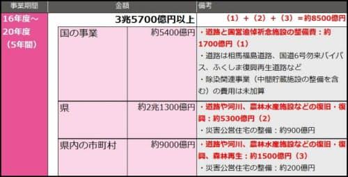 ■福島県の復興事業費の試算結果(福島県の資料をもとに日経コンストラクションが作成)