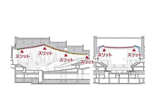 サントリーホールの大ホールの断面。天井は特定天井に該当し、複雑な形状だったため大臣認定ルートで耐震性を検証、確保した(資料:サントリーホールディングス、鹿島)