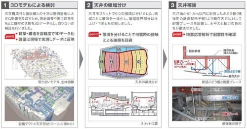 耐震工事は現状把握、分割、補強の3ステップで実施した(資料:サントリーホールディングス、鹿島)