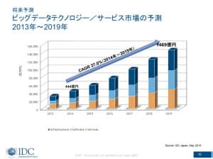 図1●ビッグデータのインフラ市場は、2014年から5年間にわたり年率27%ペースでの成長を見込む