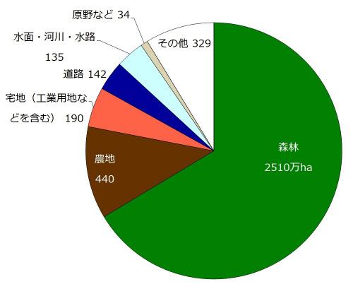 日本 の 国土 面積 ニュージーランドの面積は日本の何倍?日本と比較して大きさをご紹介...