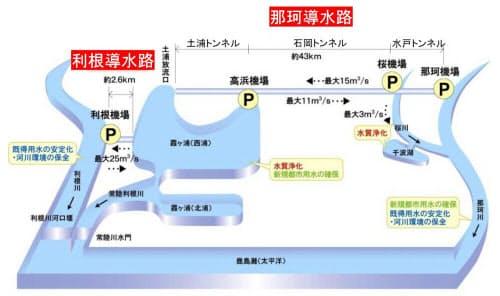 (資料:国土交通省関東地方整備局)
