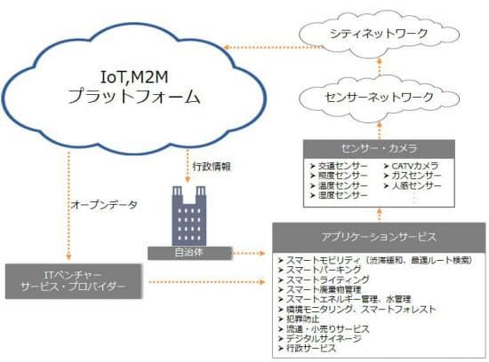 図1 社会インフラにIoTを活用した際の情報とサービスの流れ(出所:『IoTプロジェクト総覧 社会インフラ編』)