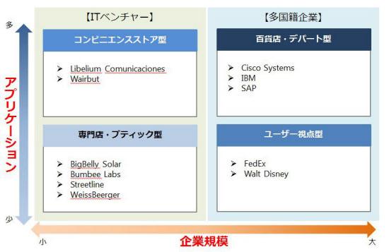 図3 社会インフラ向けIoT参入企業のマッピング(出所:『IoTプロジェクト総覧 社会インフラ編』)