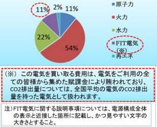 経産省が示したFIT電気の表示方法の例(出所:経産省)
