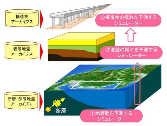 鉄道地震災害シミュレーターのイメージ。地震動と地盤の揺れ、構造物の揺れの三つの予測が可能になる(資料:鉄道総合技術研究所)