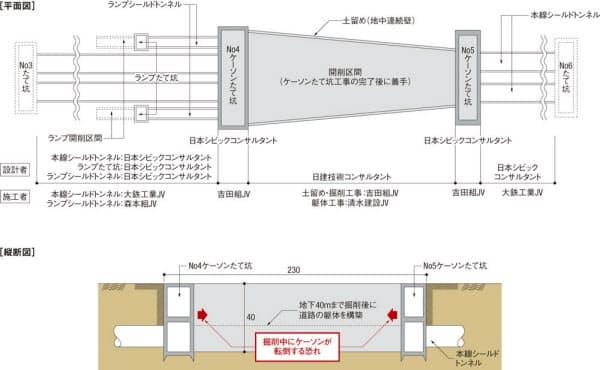 開削区間の概略図と設計や施工の受注者。大阪府と日本シビックコンサルタントの資料をもとに日経コンストラクションが作成した