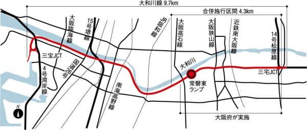 阪神高速大和川線は4号湾岸線と接続する三宝ジャンクション(JCT)から14号松原線と接続する三宅JCTまでを結ぶ。東西に約9.7kmの区間のうち、大阪府が2.7km、堺市が1.6kmを担う合併施行方式で事業を進めている。街路事業を含めた総事業費は4341億円だ。大阪府は堺市から1.1km分を受託し、合計3.8kmを整備している(資料:大阪府などの資料をもとに日経コンストラクションが作成)