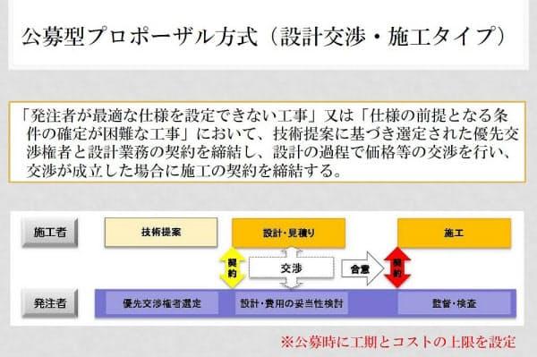 日本スポーツ振興センターは9月初めをめどに、公募型プロポーザル方式による公募を開始する