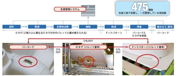 衛生陶器の製造工程とTOTOが取り組んだ製造ビッグデータの収集・管理方法
