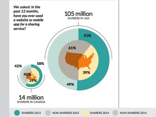 過去1年間でシェアリングサービスのサイトまたは携帯アプリを利用した人の割合。米国ではすでに半数以上が利用している