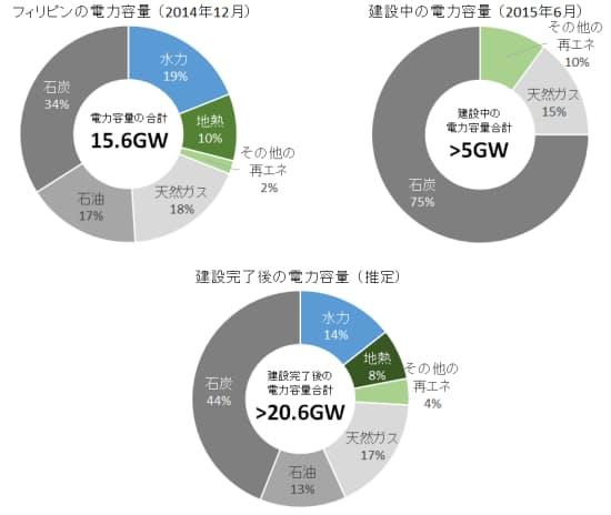 図2 フィリピンのエネルギーミックス(出典: APEC EMM12講演資料を基に日経BPクリーンテック研究所が作成)