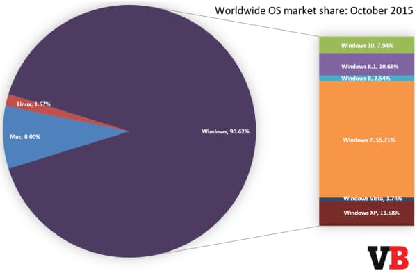 OSの世界市場シェア(2015年10月)