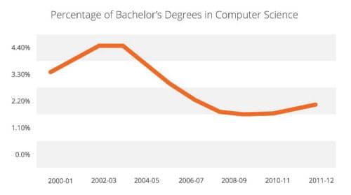 コンピューターサイエンス分野の学士号取得者の割合(出典:教育統計のダイジェスト版)