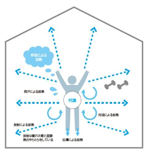 図1 人体は夏も冬も代謝熱分を放熱する必要がある。室内で安静にしている時の主な放熱手段は、周辺空気への「対流」と、周辺壁への「放射」になる