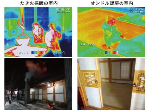 図2 日本は室内でも生火をたいていたため、発生煙を排出するために室内空気温度を上げることが不可能で、高温の放射による「採暖」に頼らざるを得なかった。熱と煙を分離できず、体の片面を極端に加熱せざるをえない不完全な方式である(左上)。韓国では、屋外でたいた煙を室内床に導くオンドルを発明することで、室内に煙を入れずに熱だけを入れる煙と熱の分離を実現した。放射環境と空気環境を穏やかに整える、まさに「暖房」といえる健康で快適な方式である(右上)