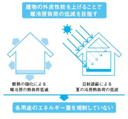 図1  H11基準は住宅の断熱・日射遮蔽を規定した「暖冷房専用」基準。「断熱等級4」と言いつつも、求めていた外皮のレベルは決して高くなく、策定時の1999年に直近で低コストにできる程度を想定していた。おまけに義務基準ではなかったので実効性に乏しかった