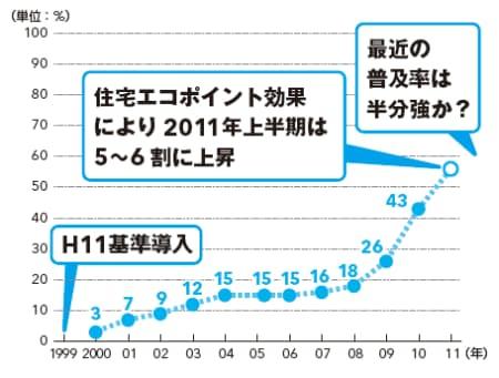 図2  H11基準の普及は遅々として進まなかった。現在の全住宅の統計は公開されていないが、おおむね5~6割の適合にとどまっていると推測される(出典:国土交通省資料)