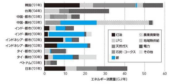 図1 燃料種別に見た各国の世帯当たりエネルギー消費量(住環境計画研究所調べ)