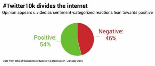 「1万字ツイッター」に好意的な評価がやや多いが、ネットでの意見はほぼ二分されている(ブランドウォッチを通じた数万件のツイートからのデータ、2016年1月)