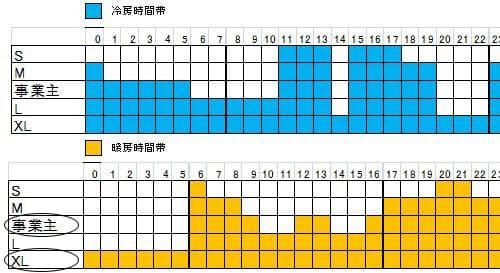 東京大学工学部建築学科の前真之研究室が作成したExTLAを用いたシミュレーション。S~XLは暖冷房の稼働時間の多寡で分類した(資料:松尾和也)