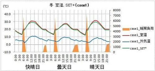 【case1】「事業主」。暖房を14時間間欠運転(資料:松尾和也)