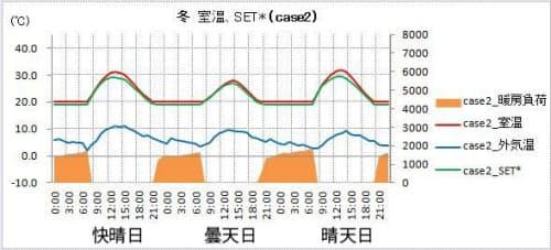 【case2】「XL」。暖房を24時間連続運転(資料:松尾和也)