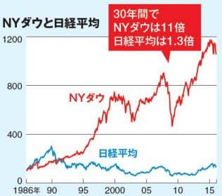 注:1986年=100として指数化