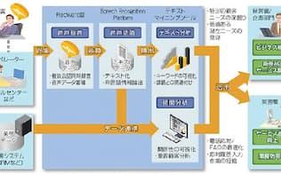 「音声データ利活用ソリューション」概要図(出所:日立製作所)