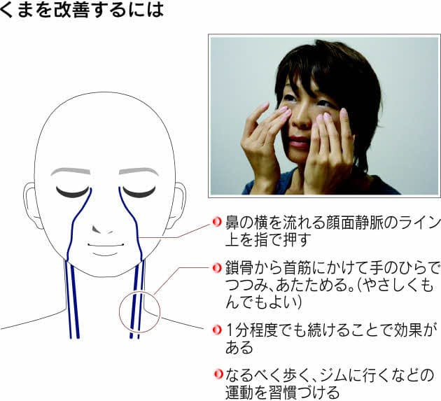 目 の クマ 病気