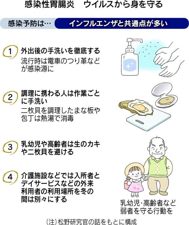 胃腸 ウイルス 炎 性