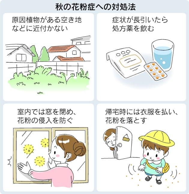 検査 花粉 症