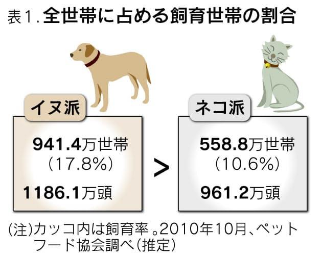 イヌ派vsネコ派 多いのはどっち エンタメ Nikkei Style