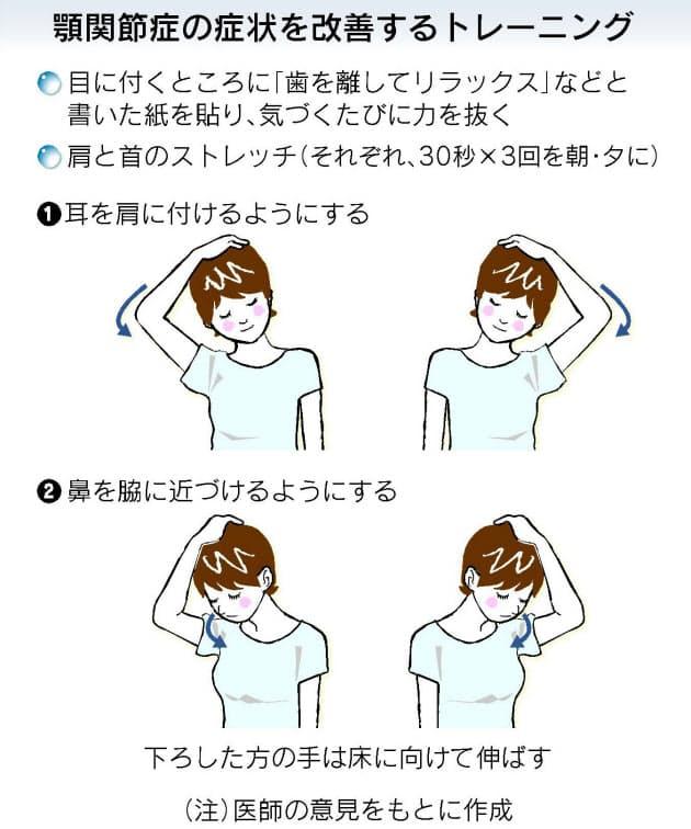 治し 症 額 方 関節 痛