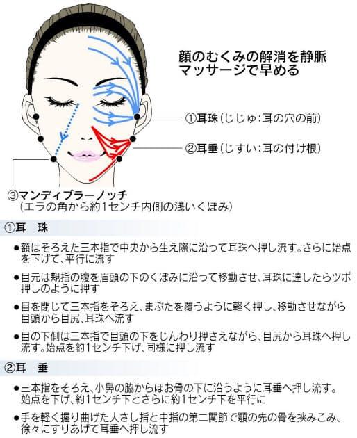 顔 の むくみ 解消 方法