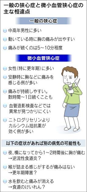 胸 痛む 左 が 【症状】その咳や胸の痛みは肺がんの初期症状かもしれません