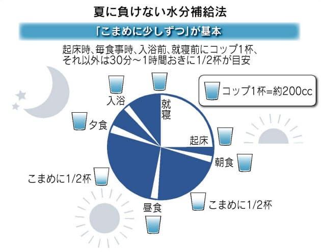 量 の 一 日 水分