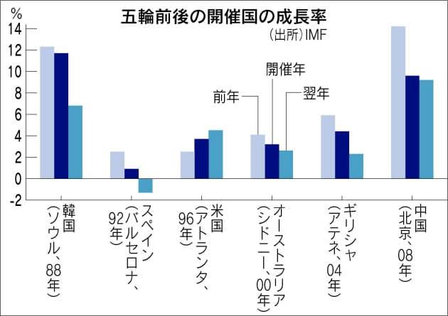 オリンピックの後の6カ国の経済成長率データ。