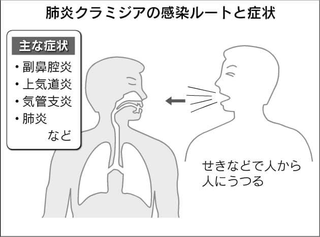 肺炎 は うつる のか