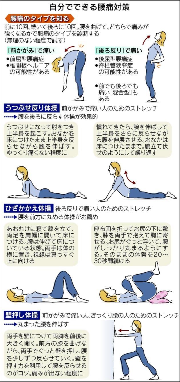 痛い 腰 を 反らす と