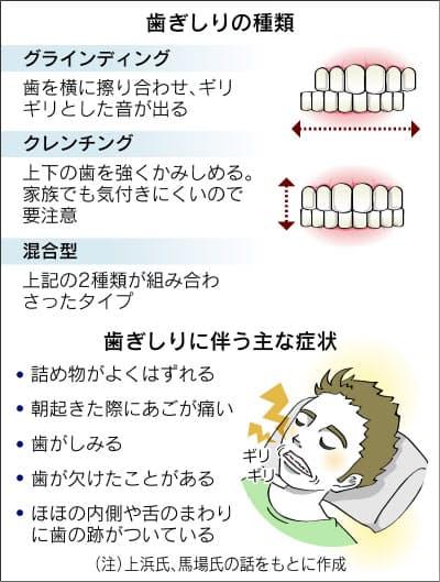 時 歯 食いしばる を 寝 てる